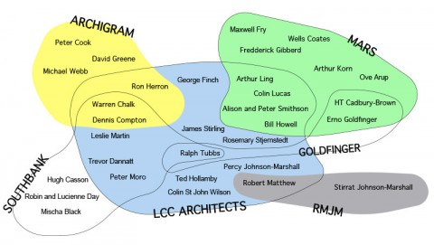 The London County Council Architects' Department and its sphere of influence with London's architecture scene.