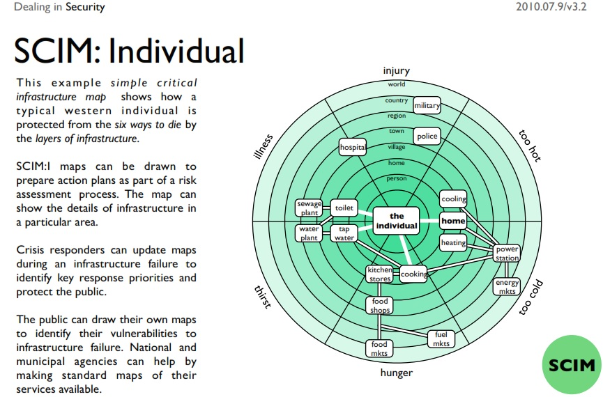 Simple Critical Infrastructure Map