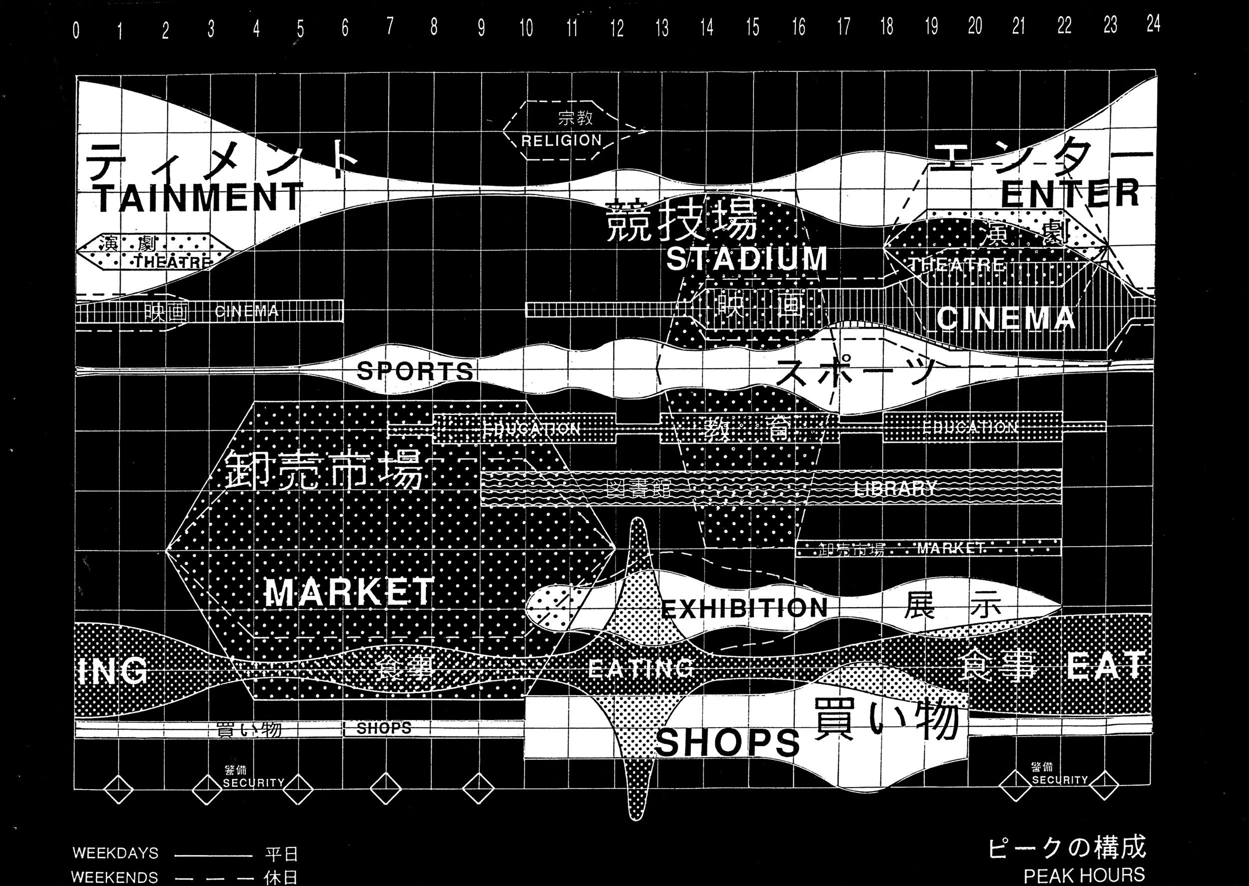 A time-based programmatic masterplan of Yokohama, OMA (1991).