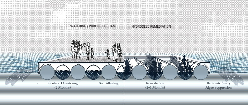 Island States: from dewatering / public program to remediation / wetland. (Drawing: The Open Workshop)
